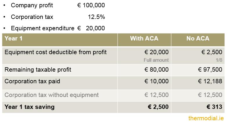 Cryptocurrency annual capital allowance