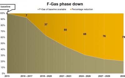 EU F-Gas phase down