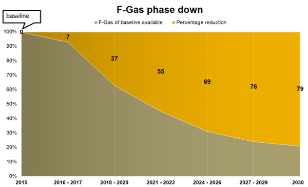 EU F-Gas phase down