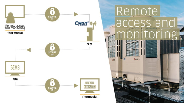 Thermodial remote access and monitoring